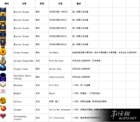 挺进地牢完整中文图鉴表汇总
