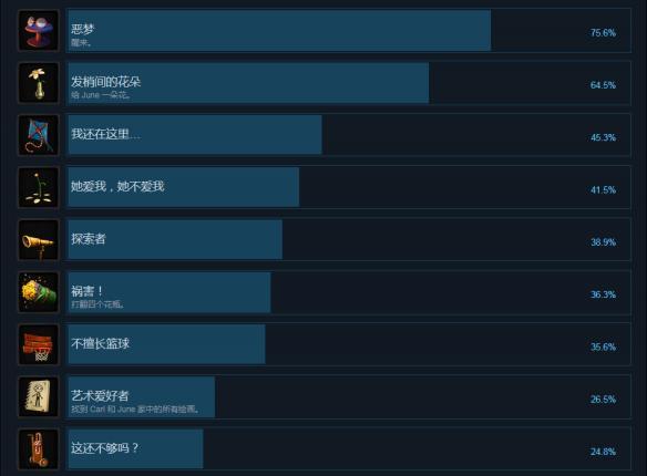 June的最后一天全成就达成条件汇总 中文成就列表一览
