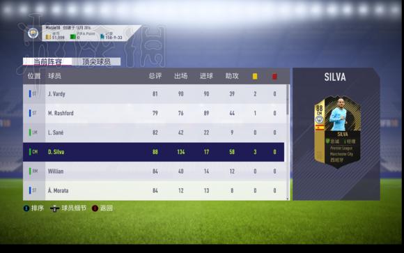 FIFA 18球员阵容推荐 哪个球员性价比高?