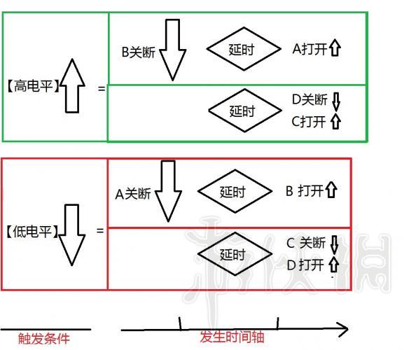 【延时门和缓冲门介绍】   非门我就不说了,翻转信号很简单。   延时门是,当输入信号从低到高的时候,会等待一段时间,才会变高输出。但是从高到低的时候,会立马变低。   缓冲门刚好相反,当输入信号从高到低时候,会等待维持一段时间高电平输出,再变低,但是低到高,就立马输出高。   将【延时门】【缓冲门】串联,无论低变高,高变低,都要延时一个时间(注意是一个时间,不是两次延时,因为两个门同时只有一个进行延时)。   【利用延时门缓冲门做时间不同的等待】   上面分析中,A和B是两个逻辑相反对称的功能,先