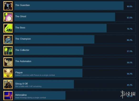 杀戮尖塔全成就列表一览图1