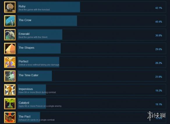 杀戮尖塔全成就列表一览图2