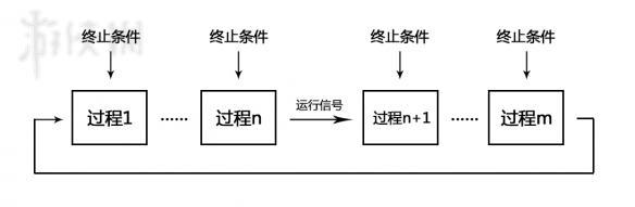 《缺氧》实现严格依序的过程循环方法图文攻略