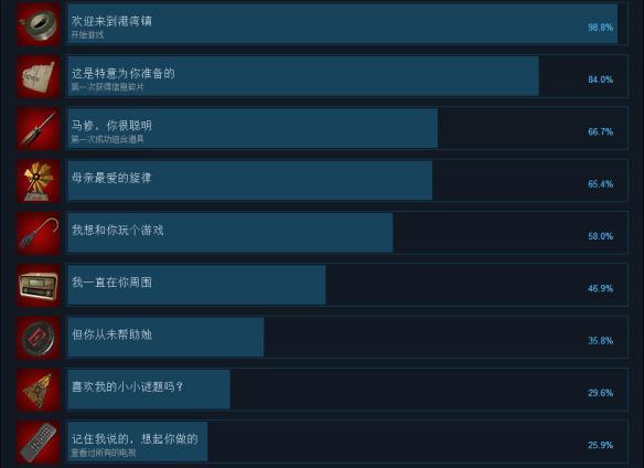 《临终:重生试炼》中文成就列表一览 全成就达成条件汇总 临终重生试炼中文成就列表一览图1