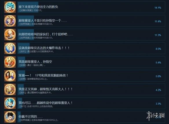 龙珠斗士Z中文全成就列表一览图2