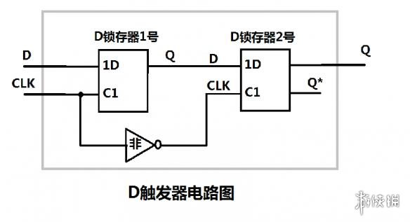 d触发器是由d锁存器构成的