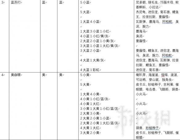 《宝可梦探险寻宝》食谱配方一览表 料理配方有哪些?