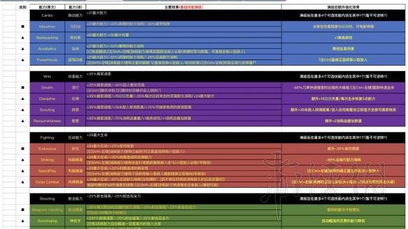 《腐烂国度2》基础技能满级效果及额外强化效果一览表