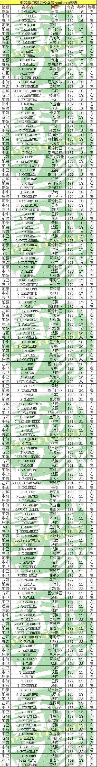 《实况足球2019》妖人名单大全 pes2019妖人有哪些?