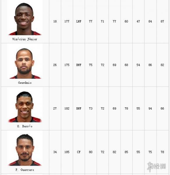 《实况足球2019》全球队数据分析 全球队数据