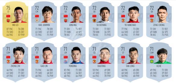 FIFA19中超联赛中国球员数据总览图1