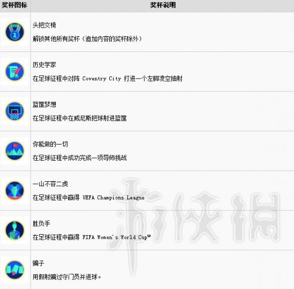 FIFA19奖杯如何解锁 FIFA19全中文奖杯一览图1