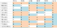 《太吾绘卷》人物创建攻略图文详解 人物特性选择指南