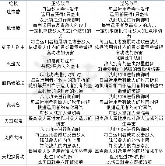 太吾绘卷五仙教玩法流派介绍 太吾绘卷五仙教攻略指南