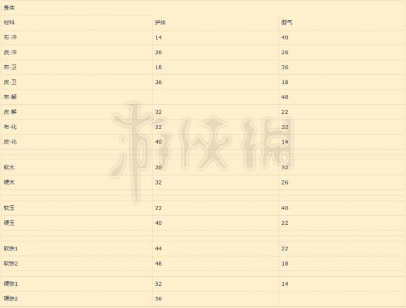 太吾绘卷制作护甲一览 太吾绘卷护甲制作详细属性分析