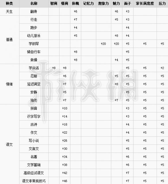 中国式家长全学习课程提升属性一览图1