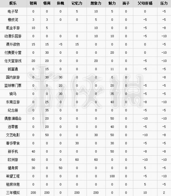 中国式家长全娱乐提升属性数值详解图1