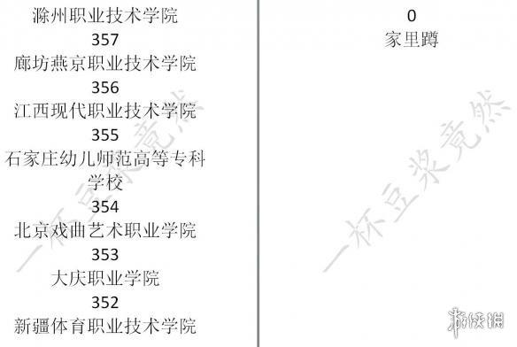 中国式家长学校排名介绍 中国式家长各大学录取分数是多少