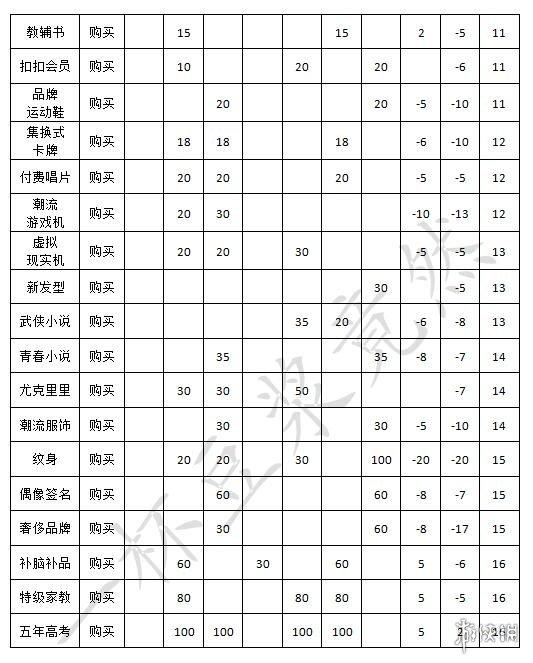 中国式家长安排加什么属性 中国式家长安排效果整理一览