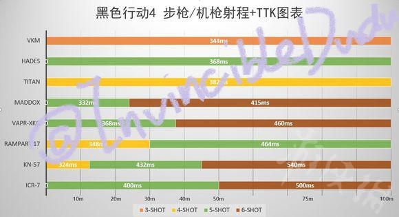 cod15步枪机枪的射程和TTK怎么样 步枪机枪射程/TTK一览1