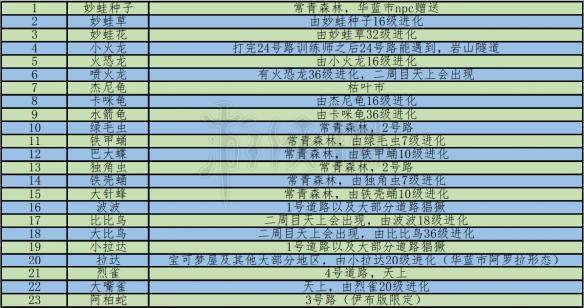 精灵宝可梦Let'sGo皮卡丘伊布全精灵图鉴 LGPE全精灵介绍