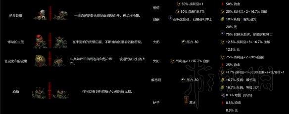 《暗黑地牢》全地区物品互动图鉴 可互动物品效果一览