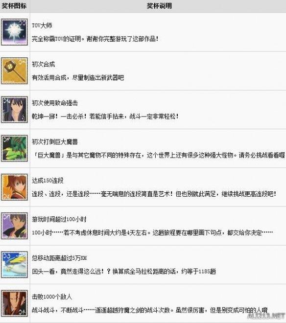 《薄暮传说终极版》中文全成就奖杯解锁条件条件汇总 成就怎么达成
