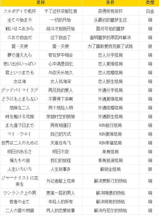 《凯瑟琳Full Body》中文成就解锁条件汇总 奖杯怎么解锁?