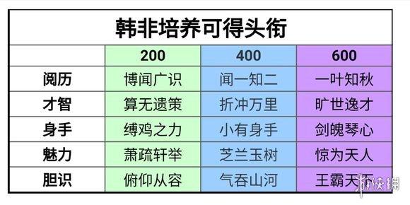 楚留香韩非培养称号头衔获得方法 天行九歌桑海求学韩非玩法