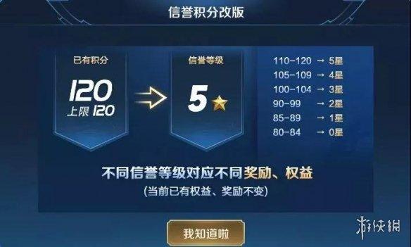 新版本中信誉积分上限固定为多少分 王者荣耀4.10答案