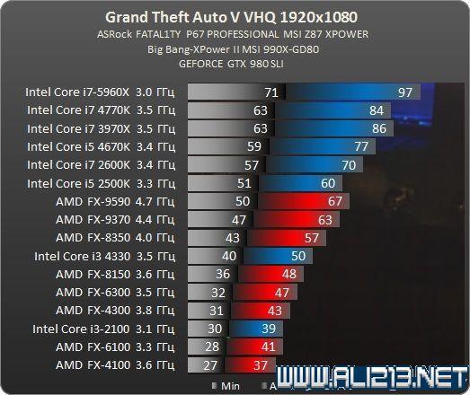 侠盗猎大全5(GTA5)PC版显卡CPU性v大全图剑魂手游攻略车手图片
