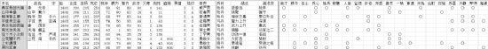 三國誌12(Romance Of Three Kingdom 12)自設隱藏戰國武將9名+順帶古武將全開存檔