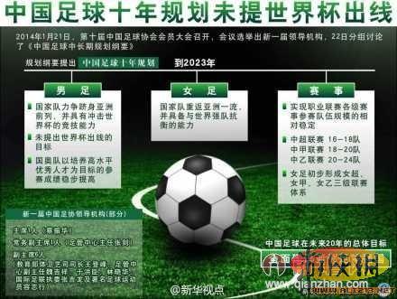 中国足球未提世界杯出线 国足十年规划引围观