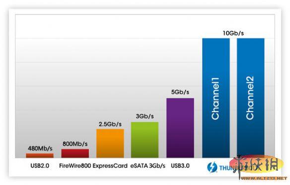 "40Gbps+100W=下一代""雷電""主控 讓你爽到爆"