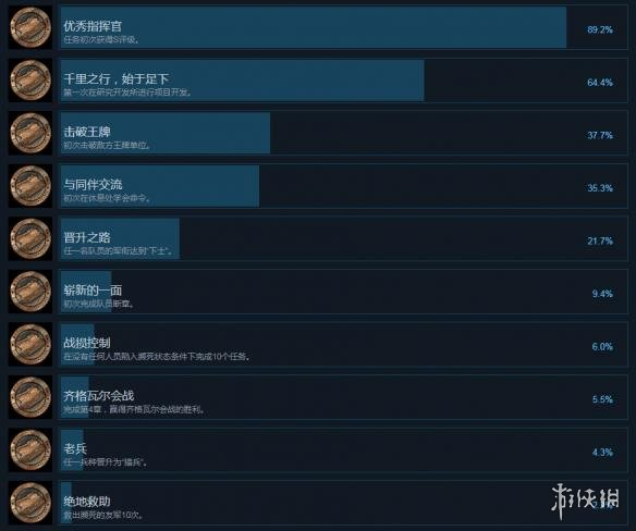 战场女武神4中文成就列表一览 全成就解锁条件介绍图1