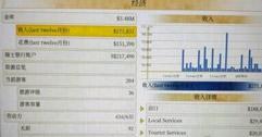 《海岛大亨6》目前最暴利产业推荐 目前哪个产业比较赚钱?