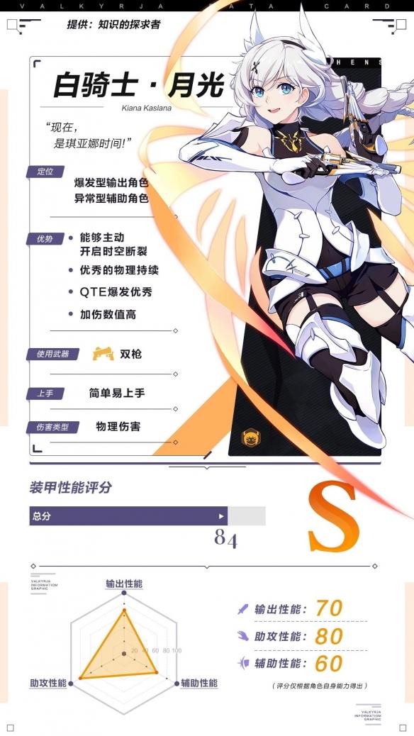 《崩坏3》白骑士·月光角色攻略 圣痕武器选择及阵容搭配
