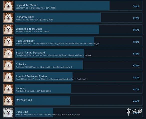 恸哭之星pc版成就有哪些 恸哭之星steam版成就奖杯一览图1