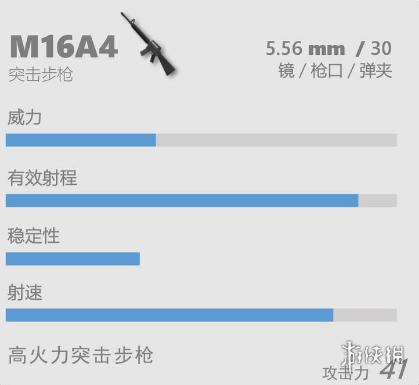 香肠派对M16A4怎么样香肠派对M16A4介绍
