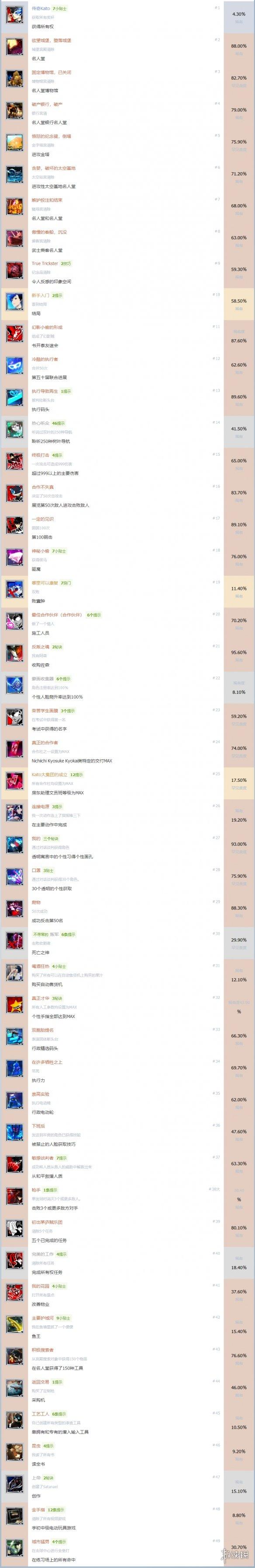 女神异闻录5皇家版全中文成就达成方法一览全成就中文版介绍