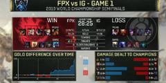 《英雄联盟》IG对决FPX赛果一览 FPX与IG赛程分享
