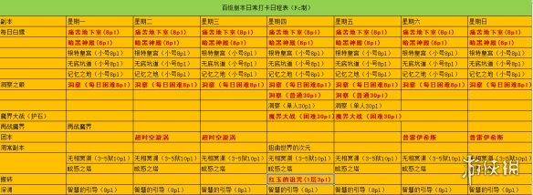 《DNF》100级副本怎么规划 100级副本规划表一览(图2)