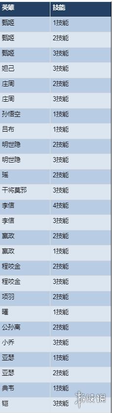 《王者荣耀》10月16日体验服更新公告 鲁班大师公孙离蒙恬调整
