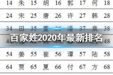 百家姓2020年最新排名 最新百家姓排名