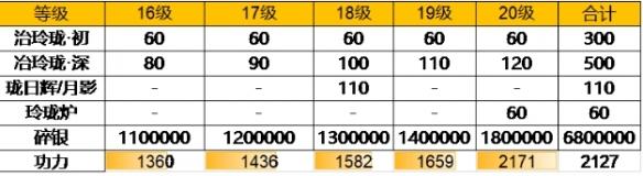 天涯明月刀手游79級升級材料消耗介紹 天刀手游79級升級材料需要消耗什么