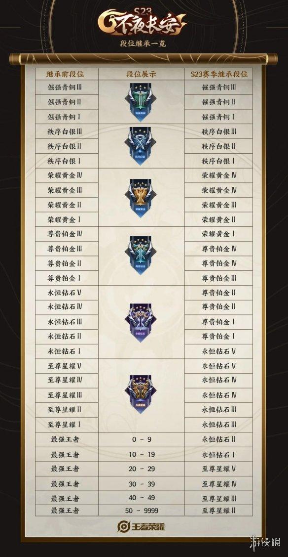 《王者荣耀》s24赛季赛季皮肤战令皮肤 s24赛季新英雄段位继承介绍