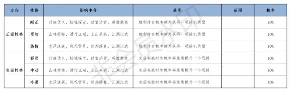 《江湖悠悠》性格攻略 主线选项答案性格养成一览
