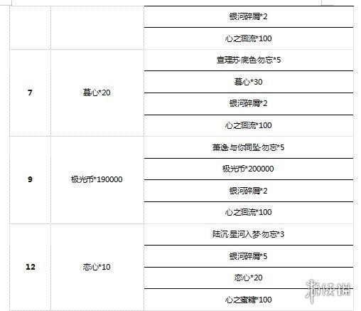 《光与夜之恋》6月29日更新介绍 补偿内容一览