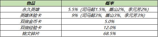《王者荣耀》6月30日更新 大乔白鹤梁皮肤上线每日充值开启
