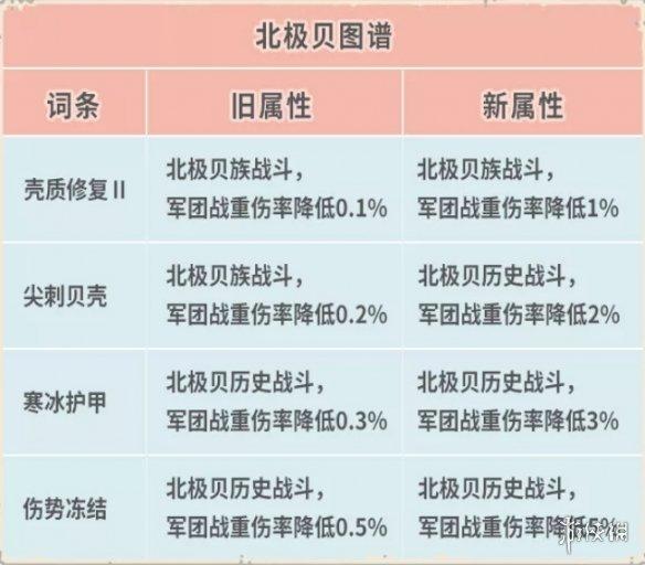 《最强蜗牛》7月2日更新汇总 新增俱乐部排行榜